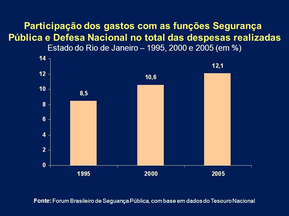 Participação dos gastos com as funções Segurança Pública e Defesa Nacional no total das despesas realizadas Estado do Rio de Janeiro – 1995, 2000 e 20