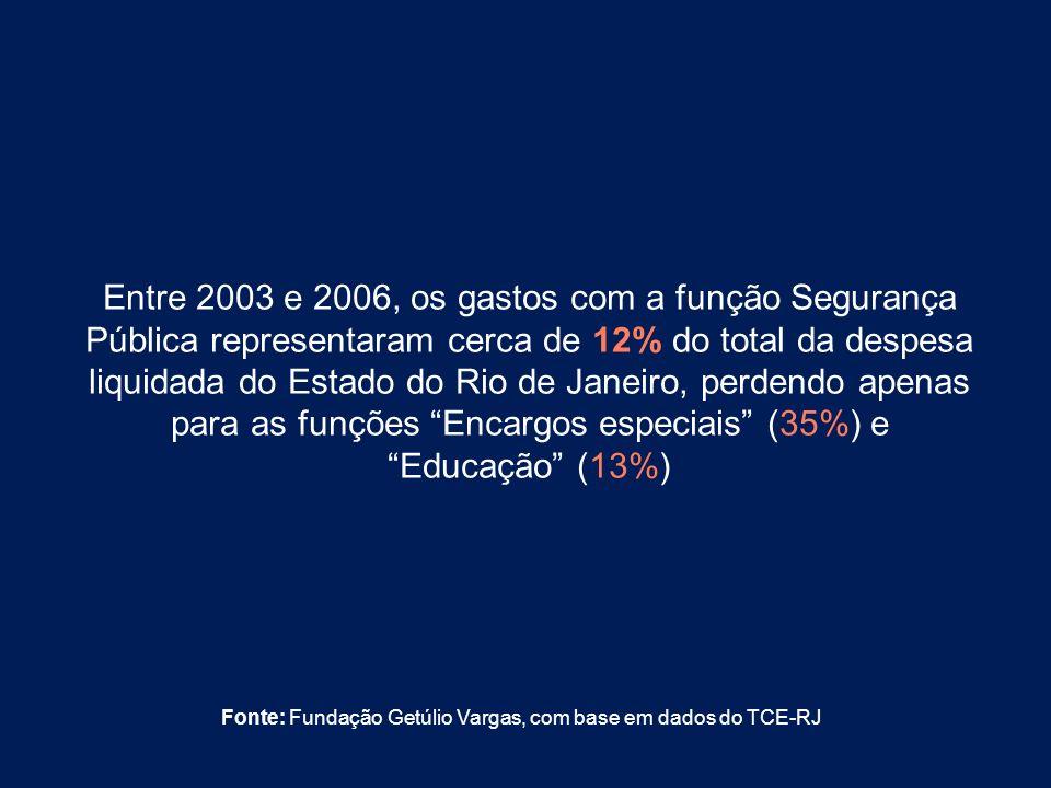 Entre 2003 e 2006, os gastos com a função Segurança Pública representaram cerca de 12% do total da despesa liquidada do Estado do Rio de Janeiro, perd