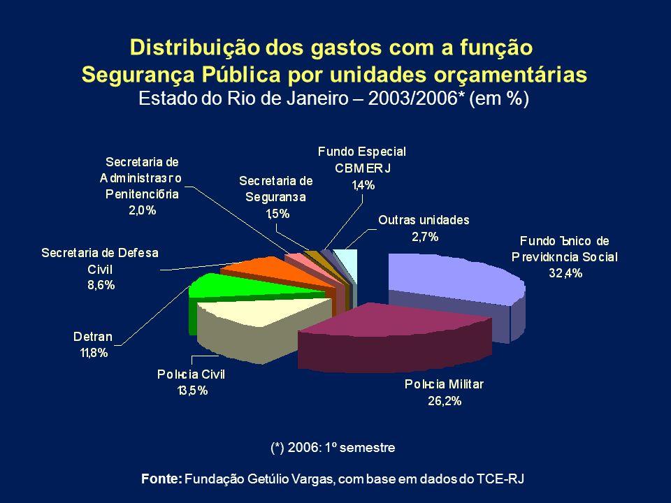 (*) 2006: 1º semestre Fonte: Fundação Getúlio Vargas, com base em dados do TCE-RJ Distribuição dos gastos com a função Segurança Pública por unidades