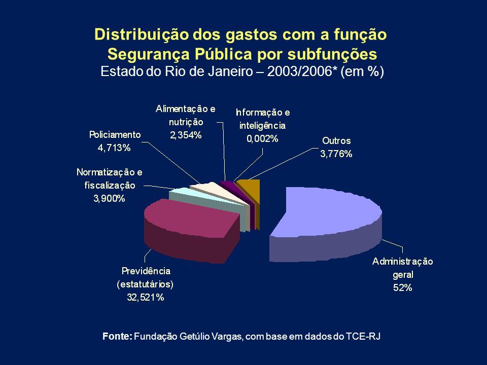 Distribuição dos gastos com a função Segurança Pública por subfunções Estado do Rio de Janeiro – 2003/2006* (em %) Fonte: Fundação Getúlio Vargas, com