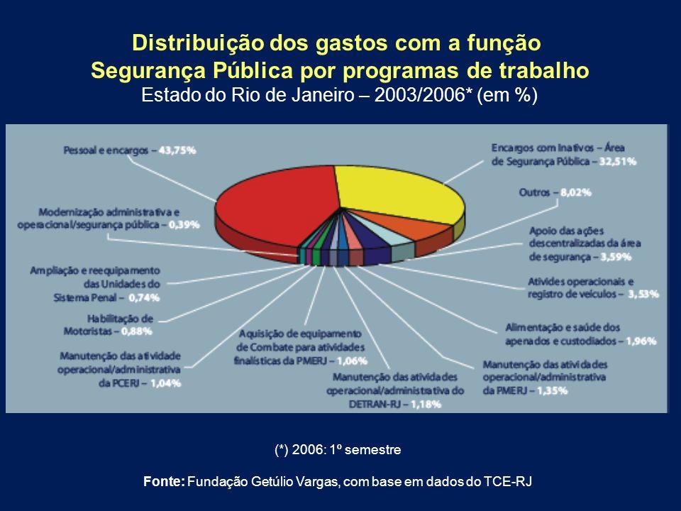 Distribuição dos gastos com a função Segurança Pública por programas de trabalho Estado do Rio de Janeiro – 2003/2006* (em %) (*) 2006: 1º semestre Fo