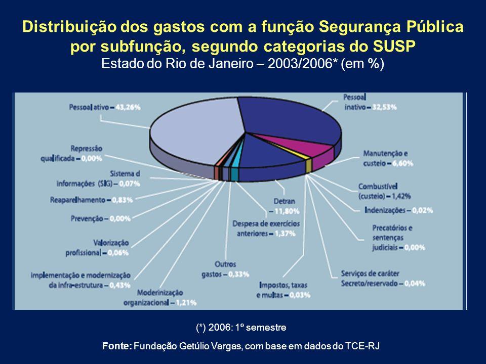 Distribuição dos gastos com a função Segurança Pública por subfunção, segundo categorias do SUSP Estado do Rio de Janeiro – 2003/2006* (em %) (*) 2006