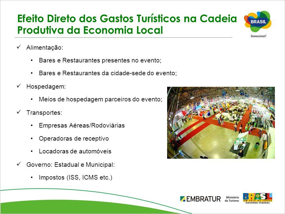 Efeito Direto dos Gastos Turísticos na Cadeia Produtiva da Economia Local Alimentação: Bares e Restaurantes presentes no evento; Bares e Restaurantes