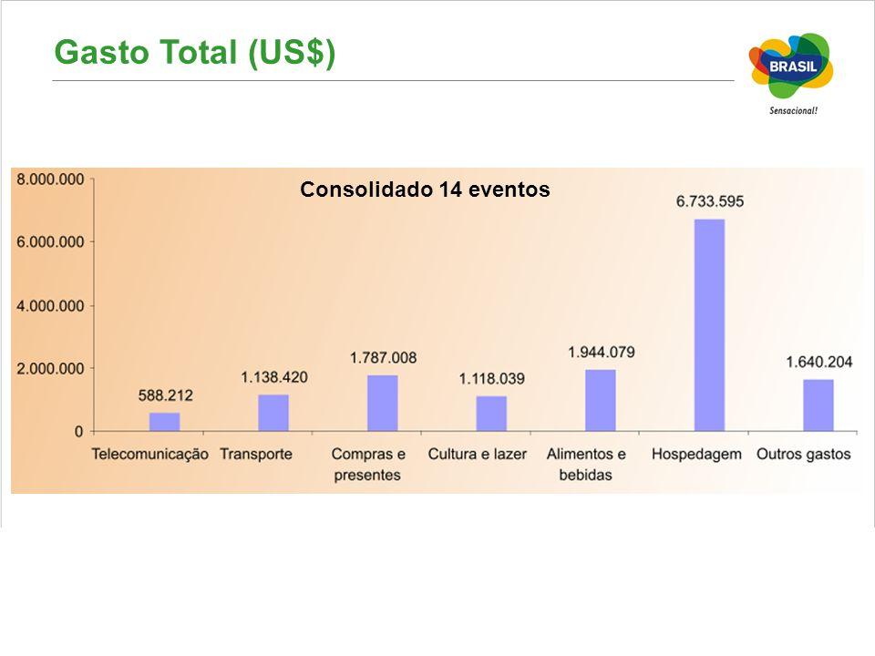 Gasto Total (US$) Consolidado 14 eventos