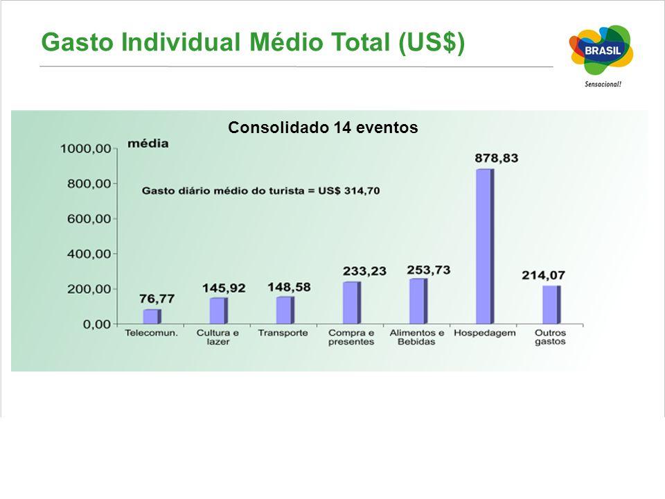 Gasto Individual Médio Total (US$) Consolidado 14 eventos