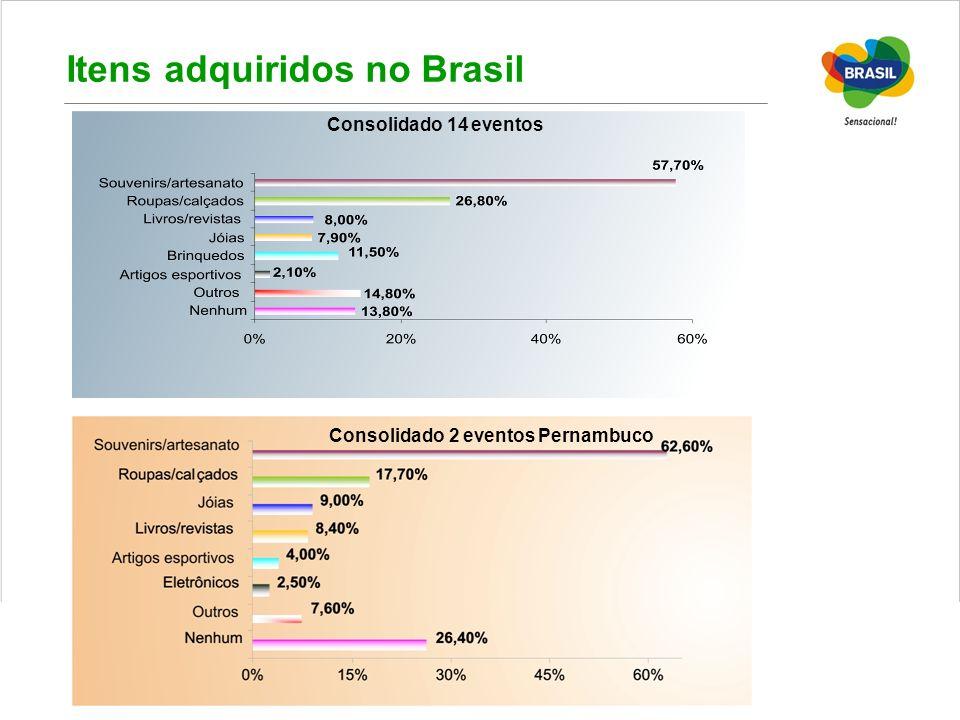 Itens adquiridos no Brasil Consolidado 14 eventos Consolidado 2 eventos Pernambuco