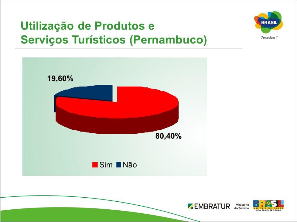 Utilização de Produtos e Serviços Turísticos (Pernambuco)
