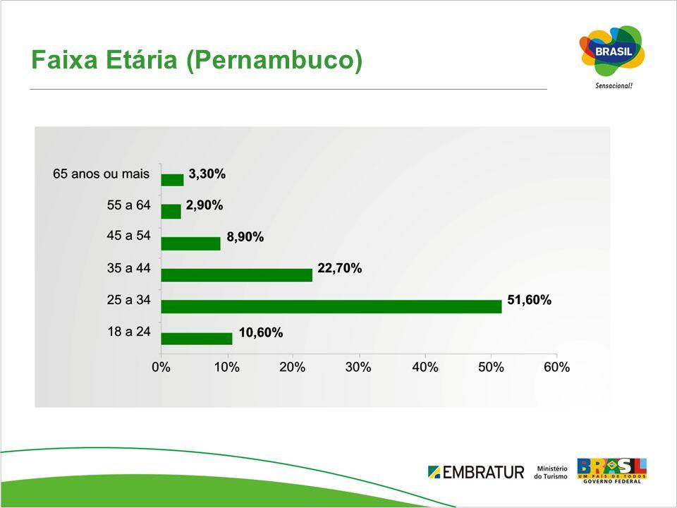 Faixa Etária (Pernambuco)