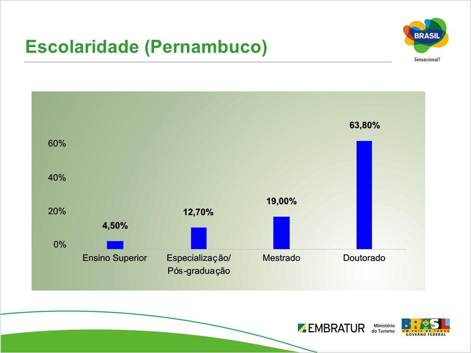 Escolaridade (Pernambuco)