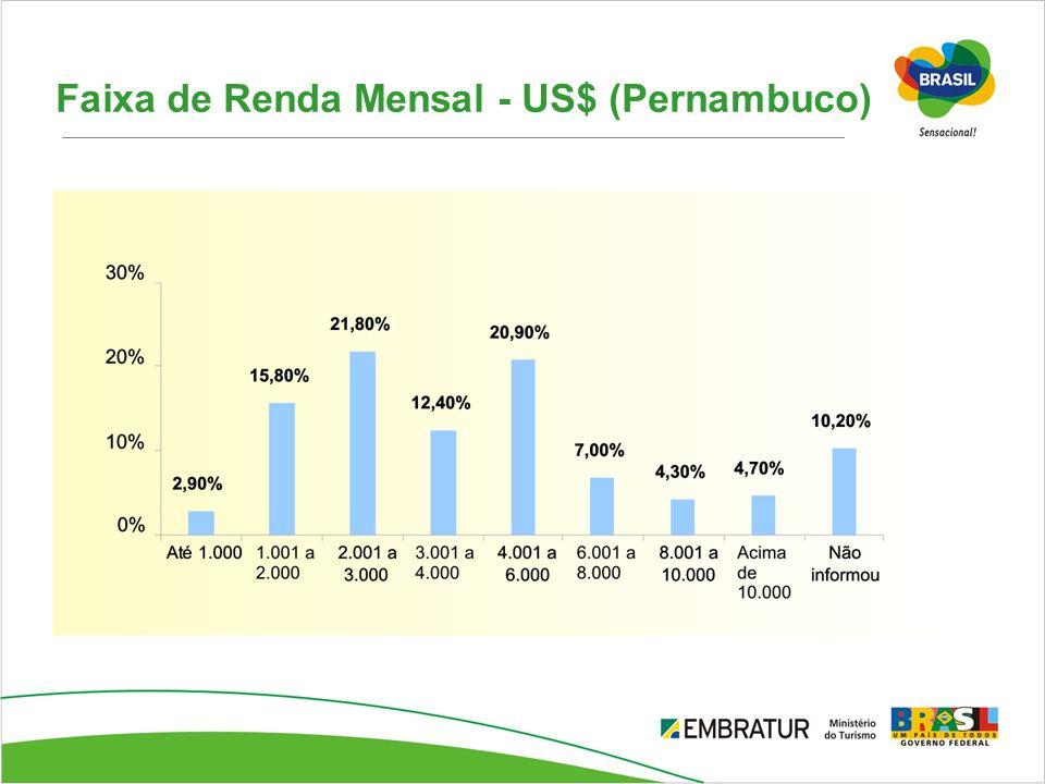 Faixa de Renda Mensal - US$ (Pernambuco)