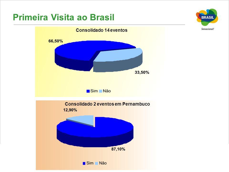 Primeira Visita ao Brasil Consolidado 14 eventos Consolidado 2 eventos em Pernambuco