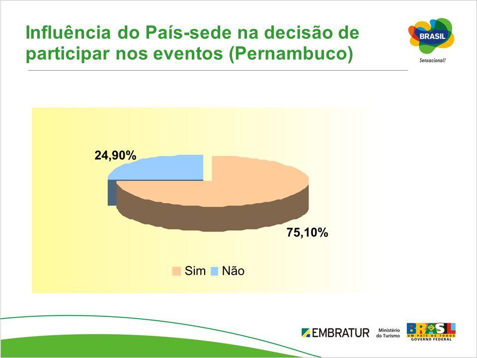 Influência do País-sede na decisão de participar nos eventos (Pernambuco)