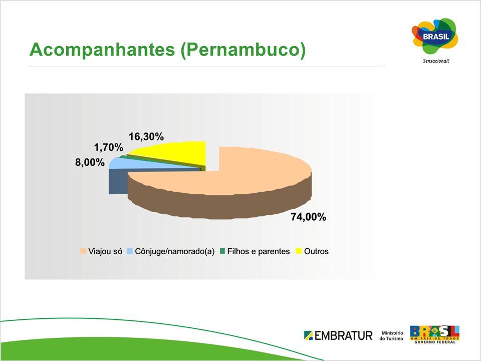 Acompanhantes (Pernambuco)