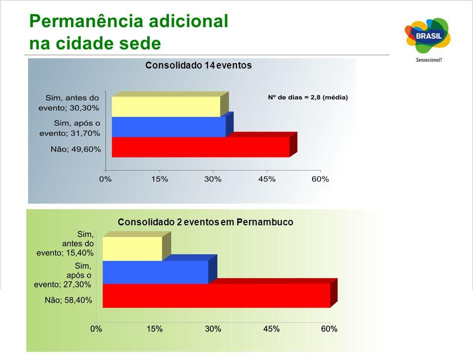 Permanência adicional na cidade sede Consolidado 14 eventos Consolidado 2 eventos em Pernambuco
