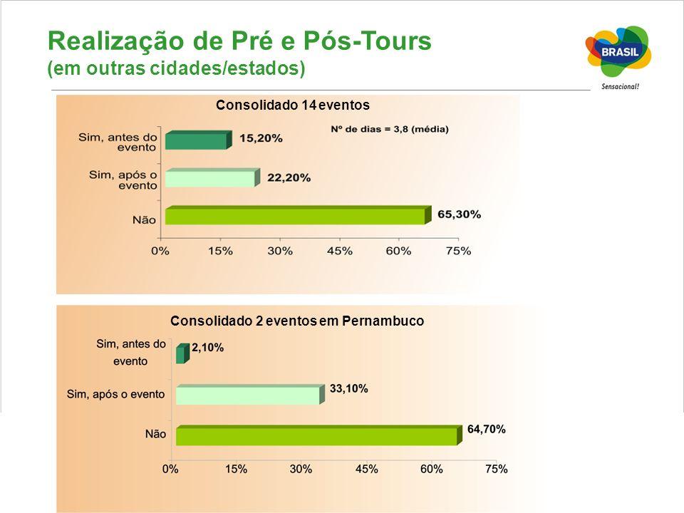 Realização de Pré e Pós-Tours (em outras cidades/estados) Consolidado 14 eventos Consolidado 2 eventos em Pernambuco