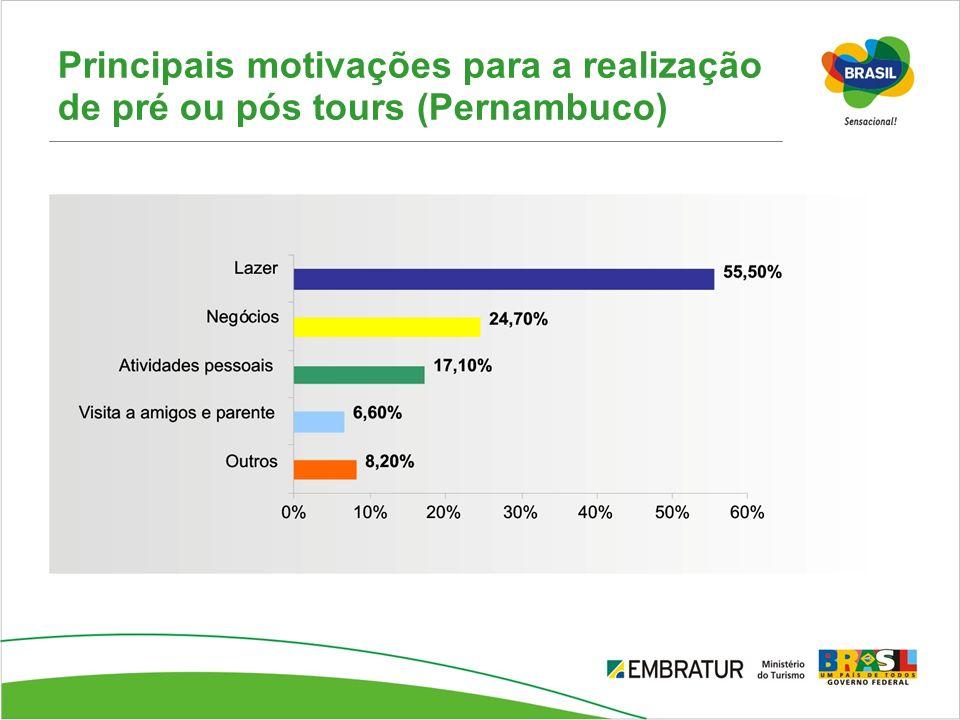 Principais motivações para a realização de pré ou pós tours (Pernambuco)