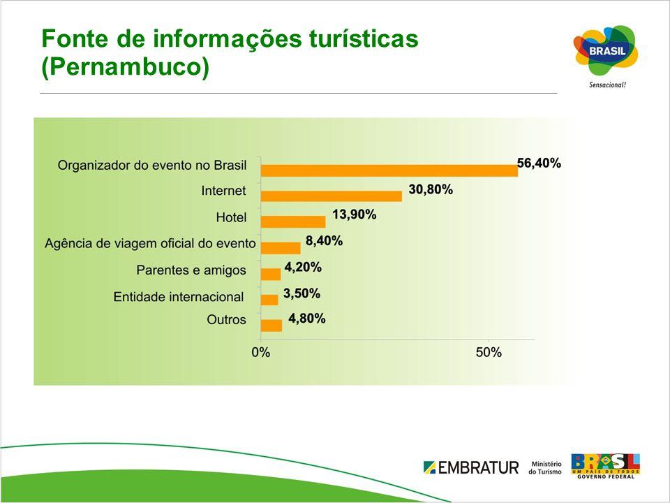 Fonte de informações turísticas (Pernambuco)