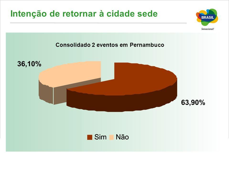 Intenção de retornar à cidade sede Consolidado 2 eventos em Pernambuco