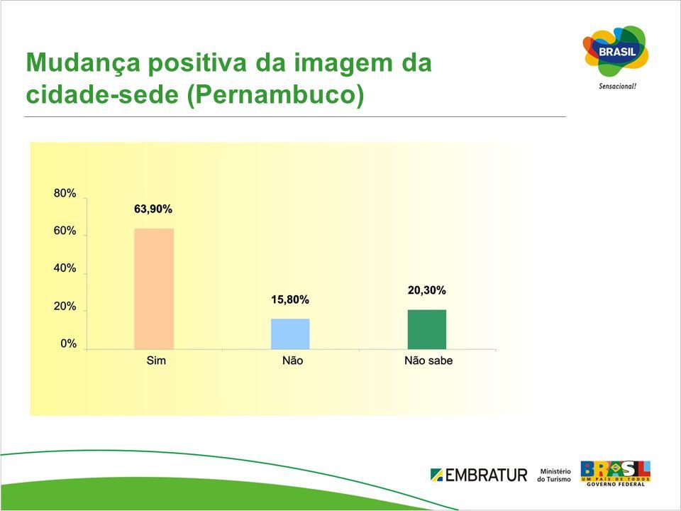 Mudança positiva da imagem da cidade-sede (Pernambuco)