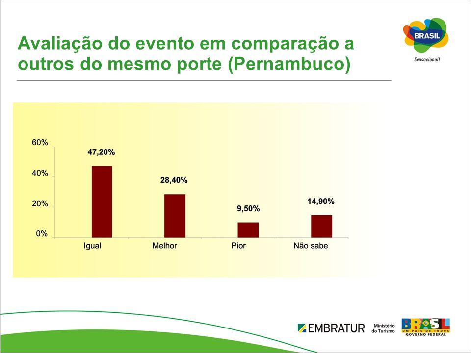 Avaliação do evento em comparação a outros do mesmo porte (Pernambuco)