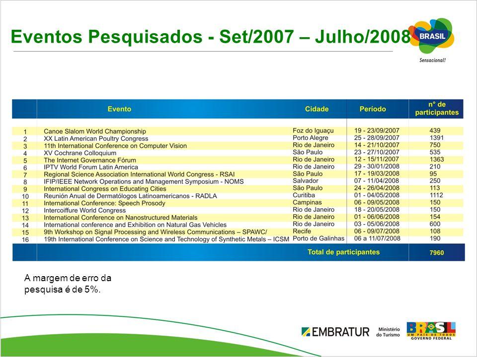 Eventos Pesquisados - Set/2007 – Julho/2008 A margem de erro da pesquisa é de 5%.