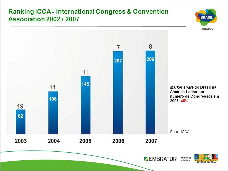 Ranking ICCA - International Congress & Convention Association 2002 / 2007 Fonte: ICCA Market share do Brasil na América Latina por número de Congress