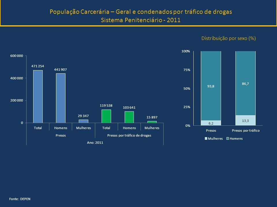 População Carcerária – Geral e condenados por tráfico de drogas Sistema Penitenciário - 2011 Fonte: DEPEN Distribuição por sexo (%)
