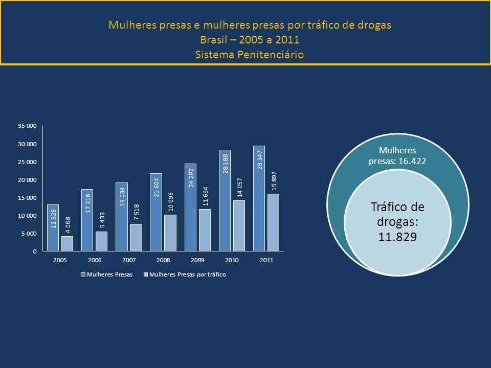 Mulheres presas: 16.422 Tráfico de drogas: 11.829 Mulheres presas e mulheres presas por tráfico de drogas Brasil – 2005 a 2011 Sistema Penitenciário