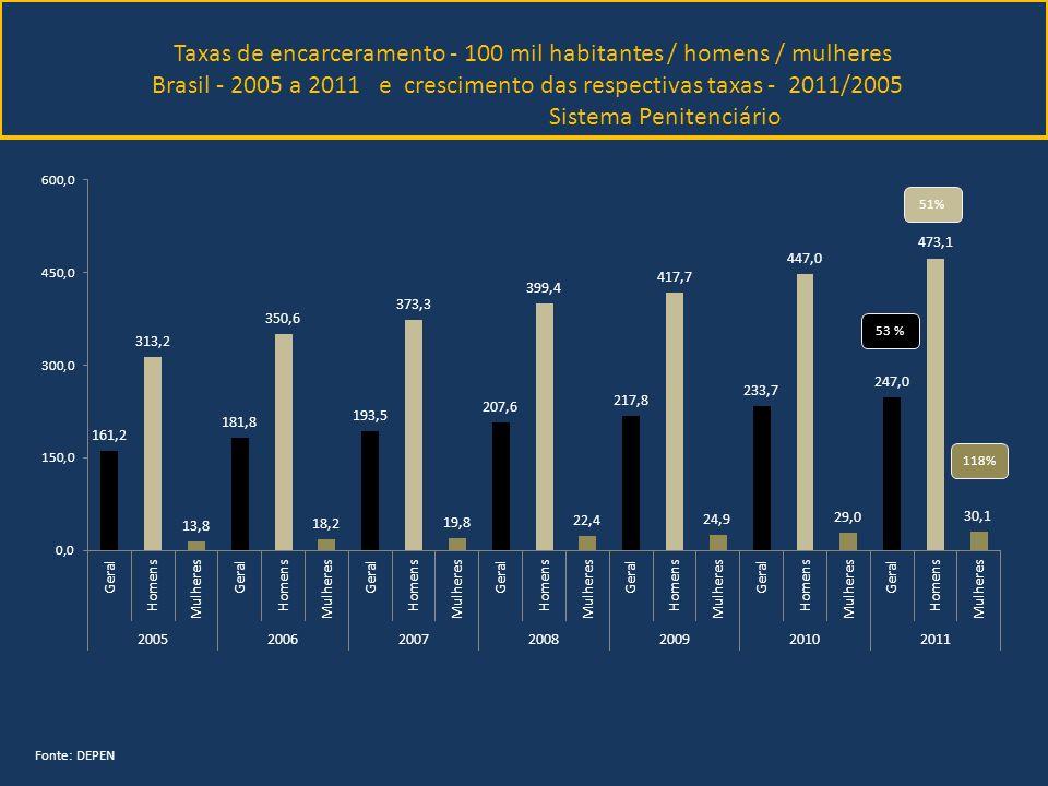 Taxas de encarceramento - 100 mil habitantes / homens / mulheres Brasil - 2005 a 2011 e crescimento das respectivas taxas - 2011/2005 Sistema Penitenc