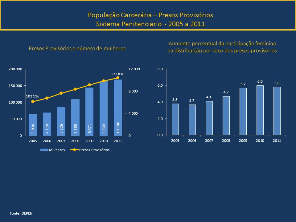 População Carcerária – Presos Provisórios Sistema Penitenciário - 2005 a 2011 Fonte: DEPEN Aumento percentual da participação feminina na distribuição