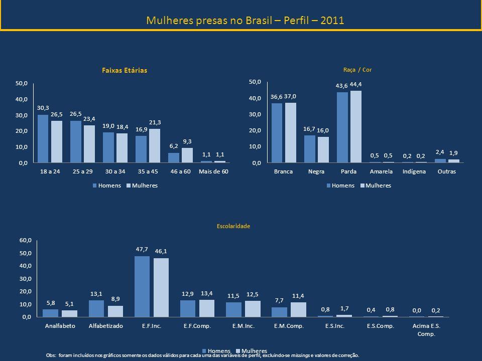 Mulheres presas no Brasil – Perfil – 2011 Obs: foram incluídos nos gráficos somente os dados válidos para cada uma das variáveis de perfil, excluindo-
