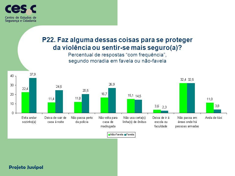 Projeto Juvipol P22.