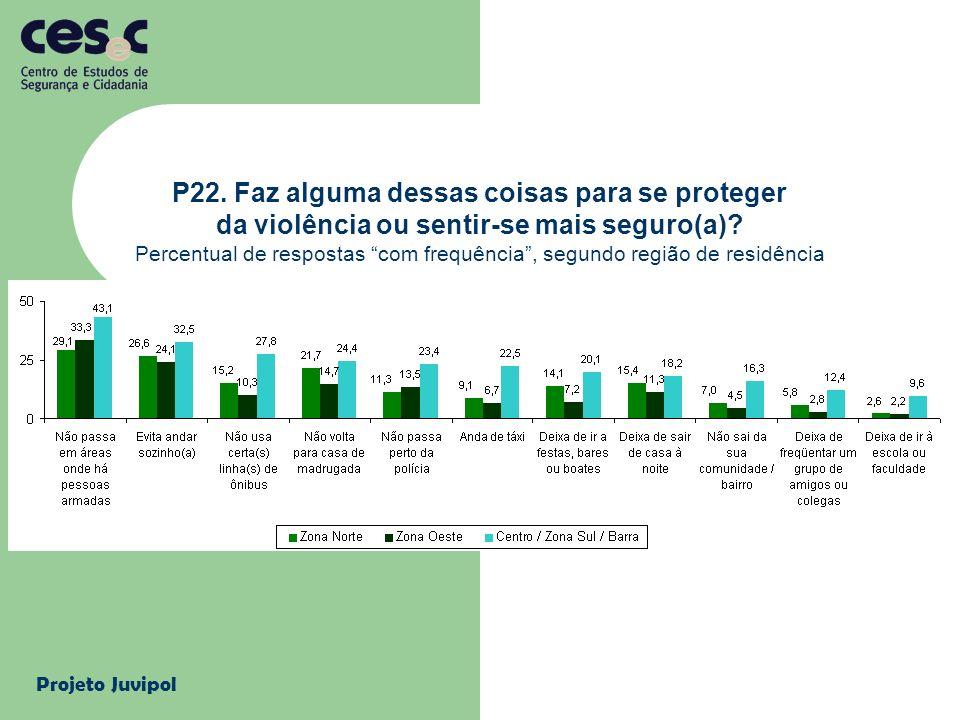 Projeto Juvipol P22. Faz alguma dessas coisas para se proteger da violência ou sentir-se mais seguro(a)? Percentual de respostas com frequência, segun