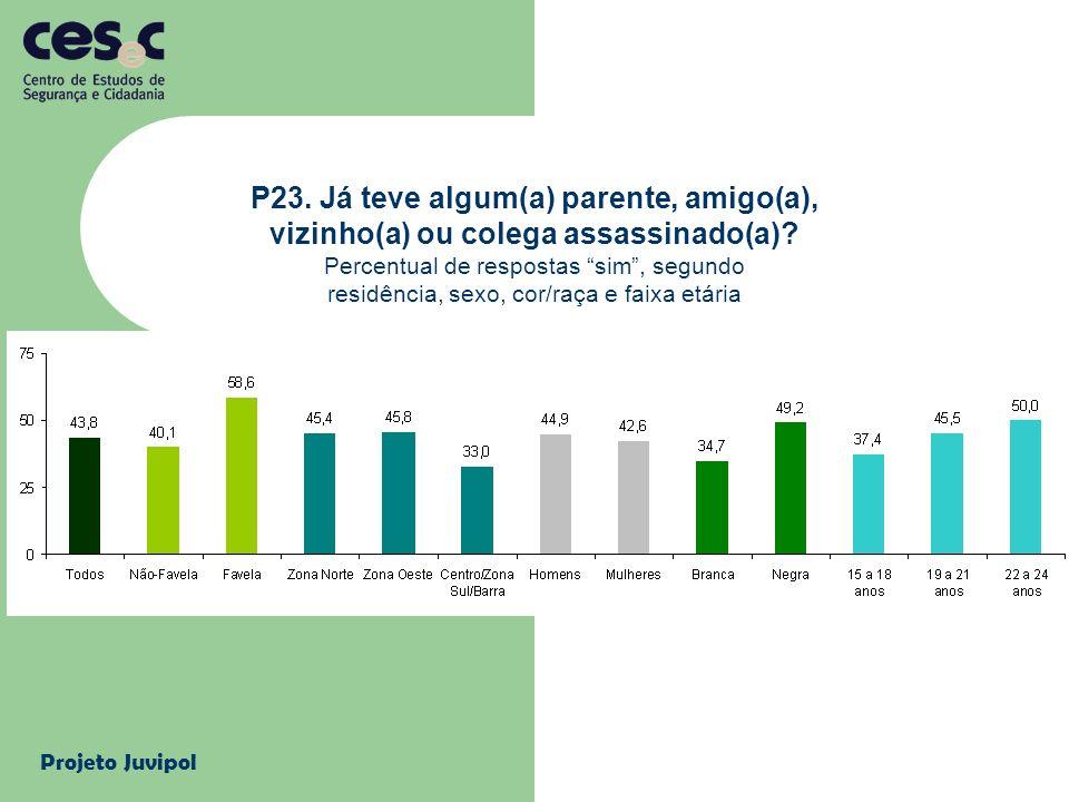 Projeto Juvipol P23. Já teve algum(a) parente, amigo(a), vizinho(a) ou colega assassinado(a)? Percentual de respostas sim, segundo residência, sexo, c