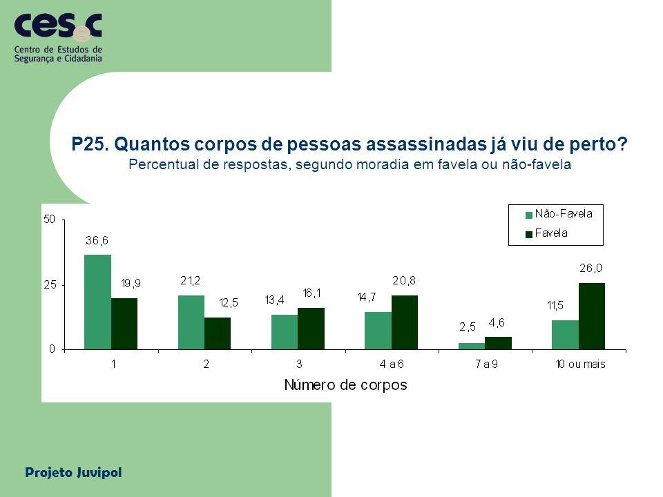 Projeto Juvipol P25. Quantos corpos de pessoas assassinadas já viu de perto? Percentual de respostas, segundo moradia em favela ou não-favela
