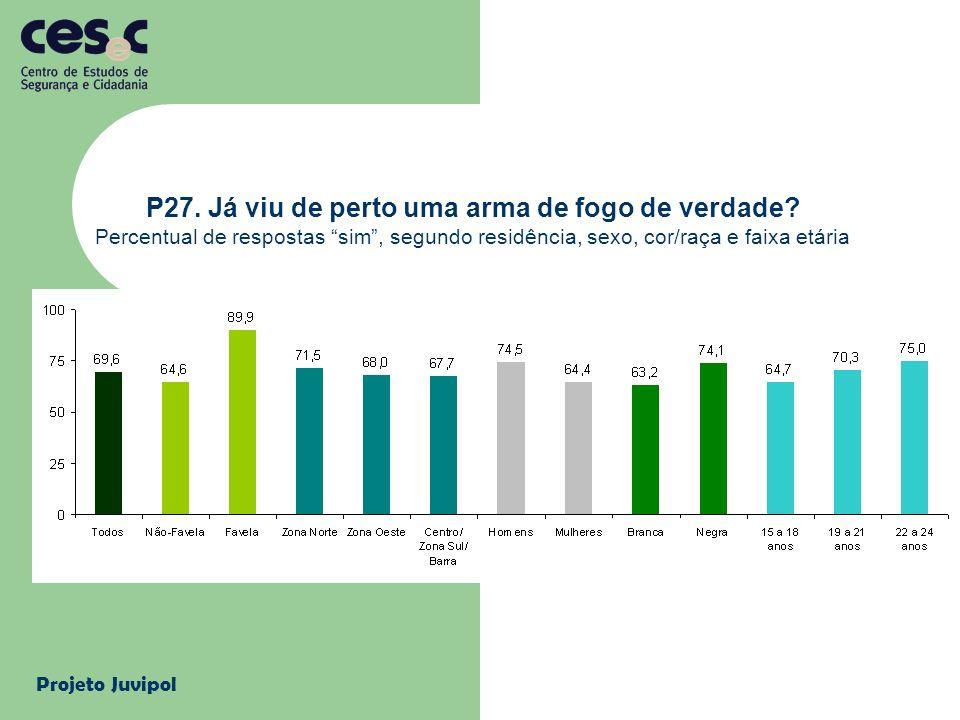 Projeto Juvipol P27. Já viu de perto uma arma de fogo de verdade? Percentual de respostas sim, segundo residência, sexo, cor/raça e faixa etária