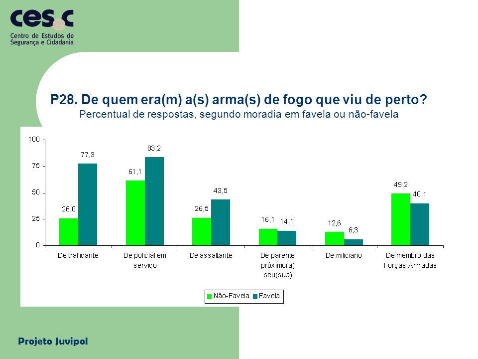Projeto Juvipol P28. De quem era(m) a(s) arma(s) de fogo que viu de perto? Percentual de respostas, segundo moradia em favela ou não-favela