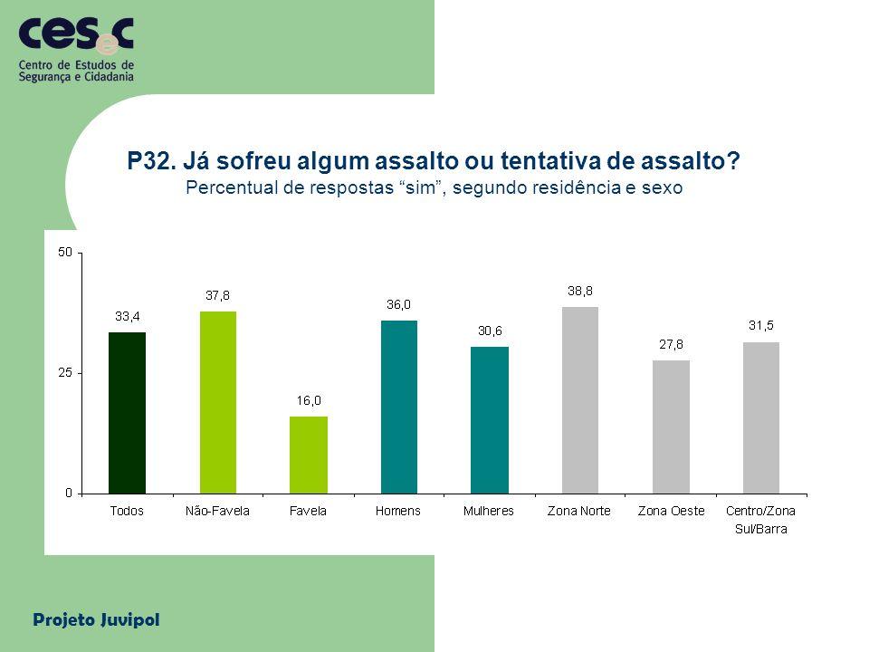 Projeto Juvipol P32. Já sofreu algum assalto ou tentativa de assalto? Percentual de respostas sim, segundo residência e sexo