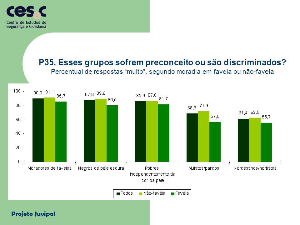 Projeto Juvipol P35. Esses grupos sofrem preconceito ou são discriminados? Percentual de respostas muito, segundo moradia em favela ou não-favela