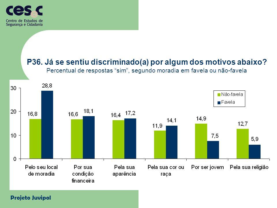 Projeto Juvipol P36. Já se sentiu discriminado(a) por algum dos motivos abaixo? Percentual de respostas sim, segundo moradia em favela ou não-favela