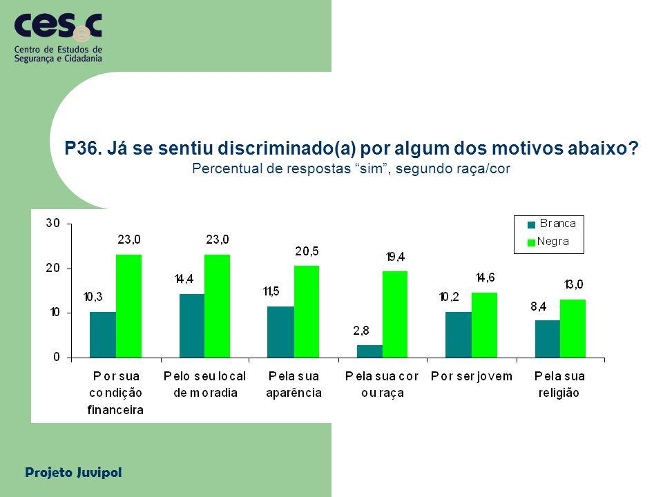 Projeto Juvipol P36. Já se sentiu discriminado(a) por algum dos motivos abaixo? Percentual de respostas sim, segundo raça/cor