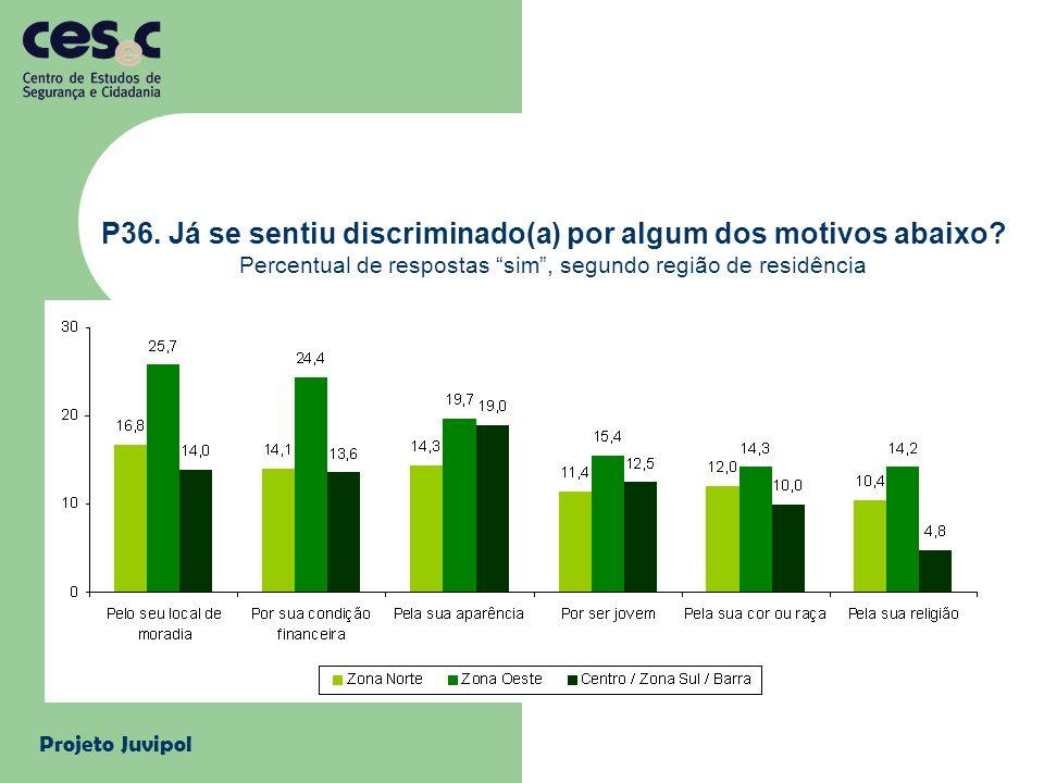 Projeto Juvipol P36. Já se sentiu discriminado(a) por algum dos motivos abaixo? Percentual de respostas sim, segundo região de residência