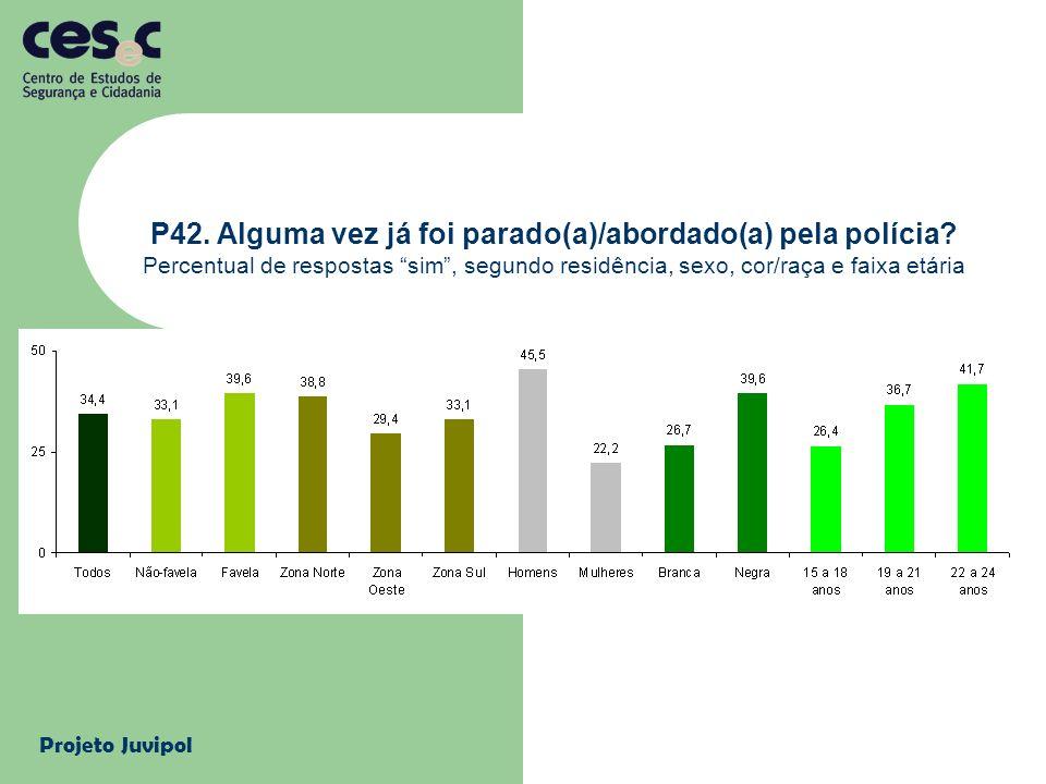 Projeto Juvipol P42. Alguma vez já foi parado(a)/abordado(a) pela polícia? Percentual de respostas sim, segundo residência, sexo, cor/raça e faixa etá