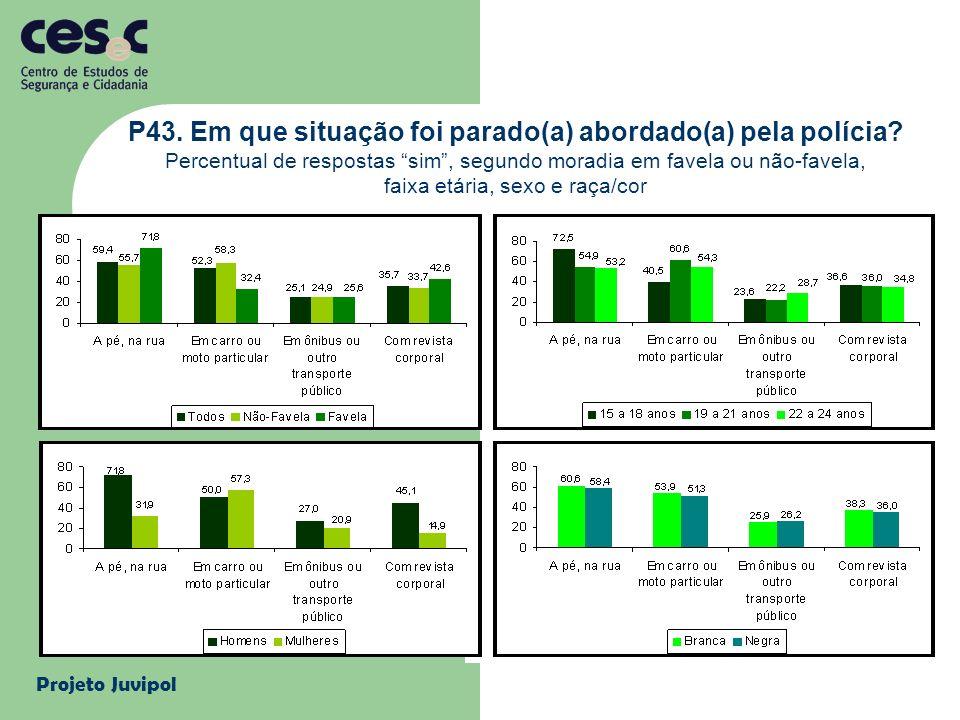 Projeto Juvipol P43. Em que situação foi parado(a) abordado(a) pela polícia? Percentual de respostas sim, segundo moradia em favela ou não-favela, fai