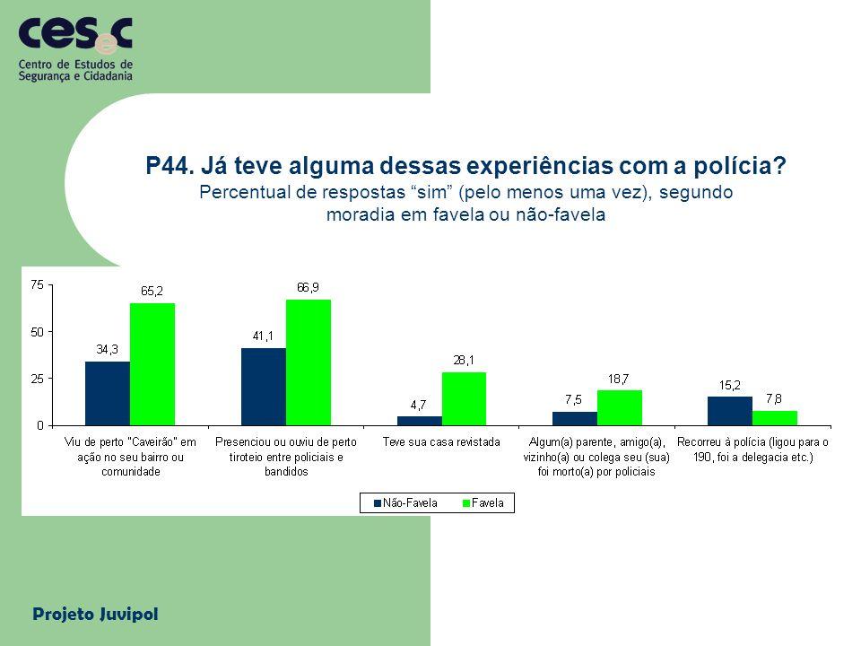 Projeto Juvipol P44. Já teve alguma dessas experiências com a polícia? Percentual de respostas sim (pelo menos uma vez), segundo moradia em favela ou
