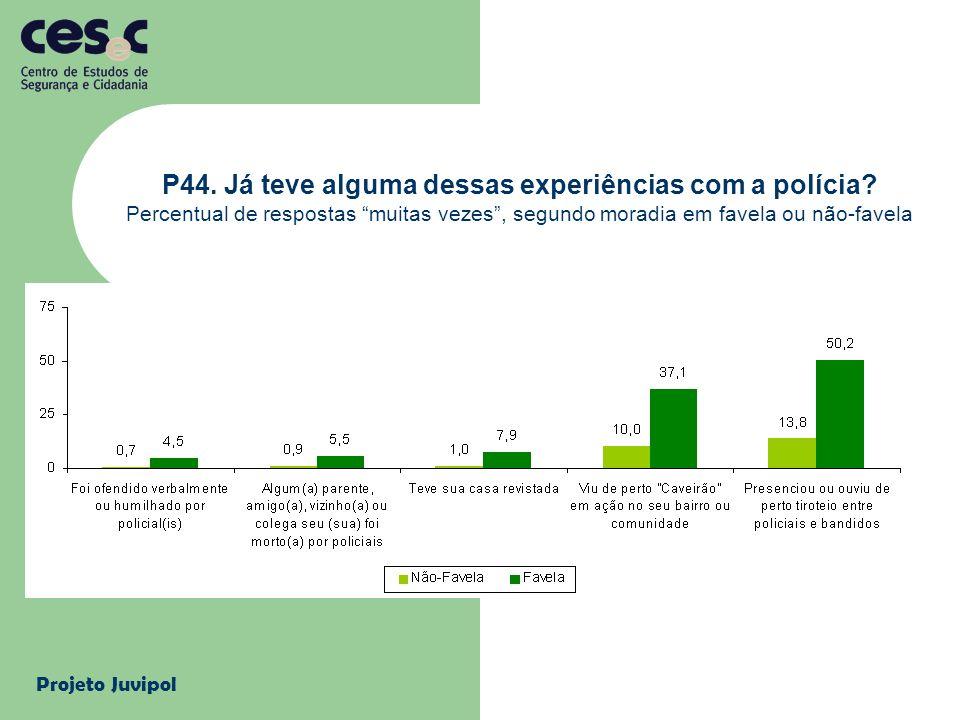 Projeto Juvipol P44. Já teve alguma dessas experiências com a polícia? Percentual de respostas muitas vezes, segundo moradia em favela ou não-favela