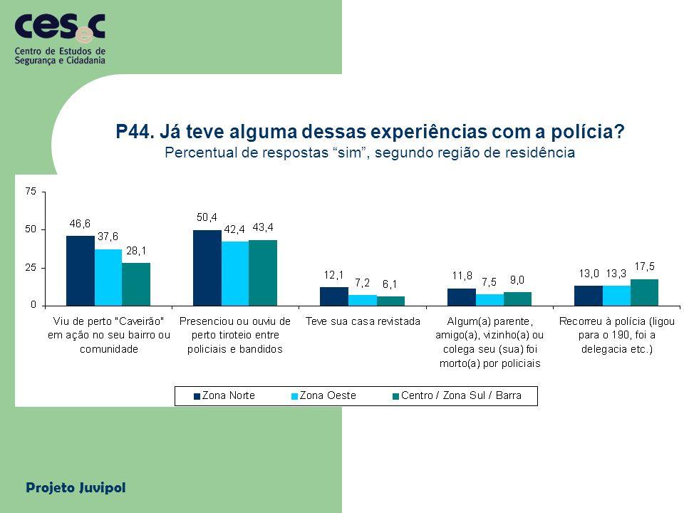 Projeto Juvipol P44. Já teve alguma dessas experiências com a polícia? Percentual de respostas sim, segundo região de residência