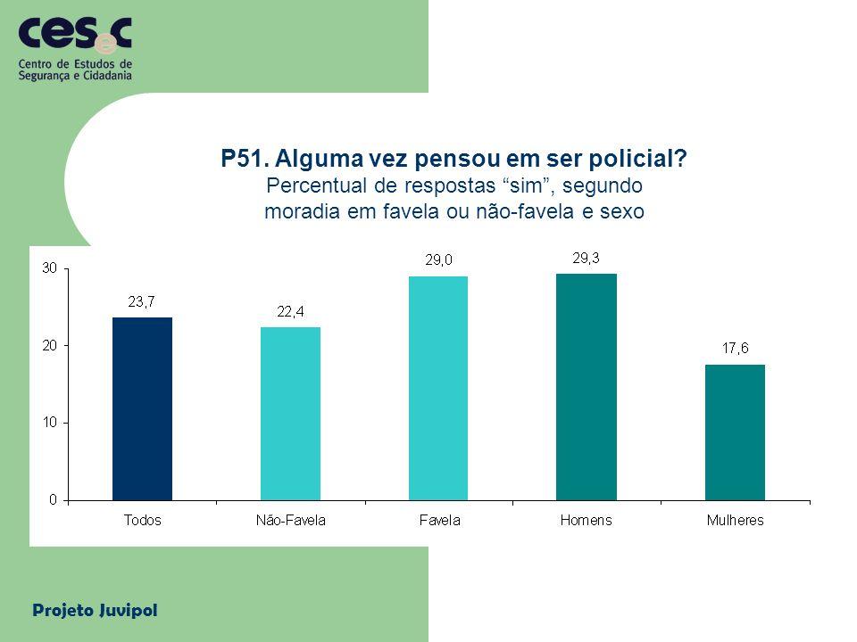 Projeto Juvipol P51. Alguma vez pensou em ser policial? Percentual de respostas sim, segundo moradia em favela ou não-favela e sexo