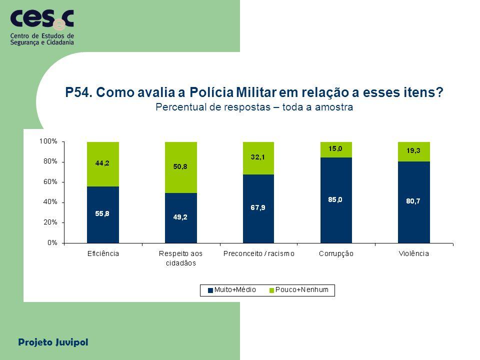 Projeto Juvipol P54. Como avalia a Polícia Militar em relação a esses itens? Percentual de respostas – toda a amostra