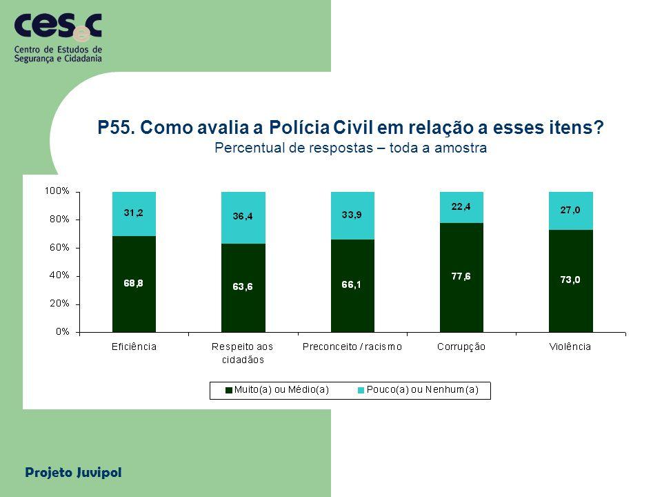 Projeto Juvipol P55. Como avalia a Polícia Civil em relação a esses itens? Percentual de respostas – toda a amostra